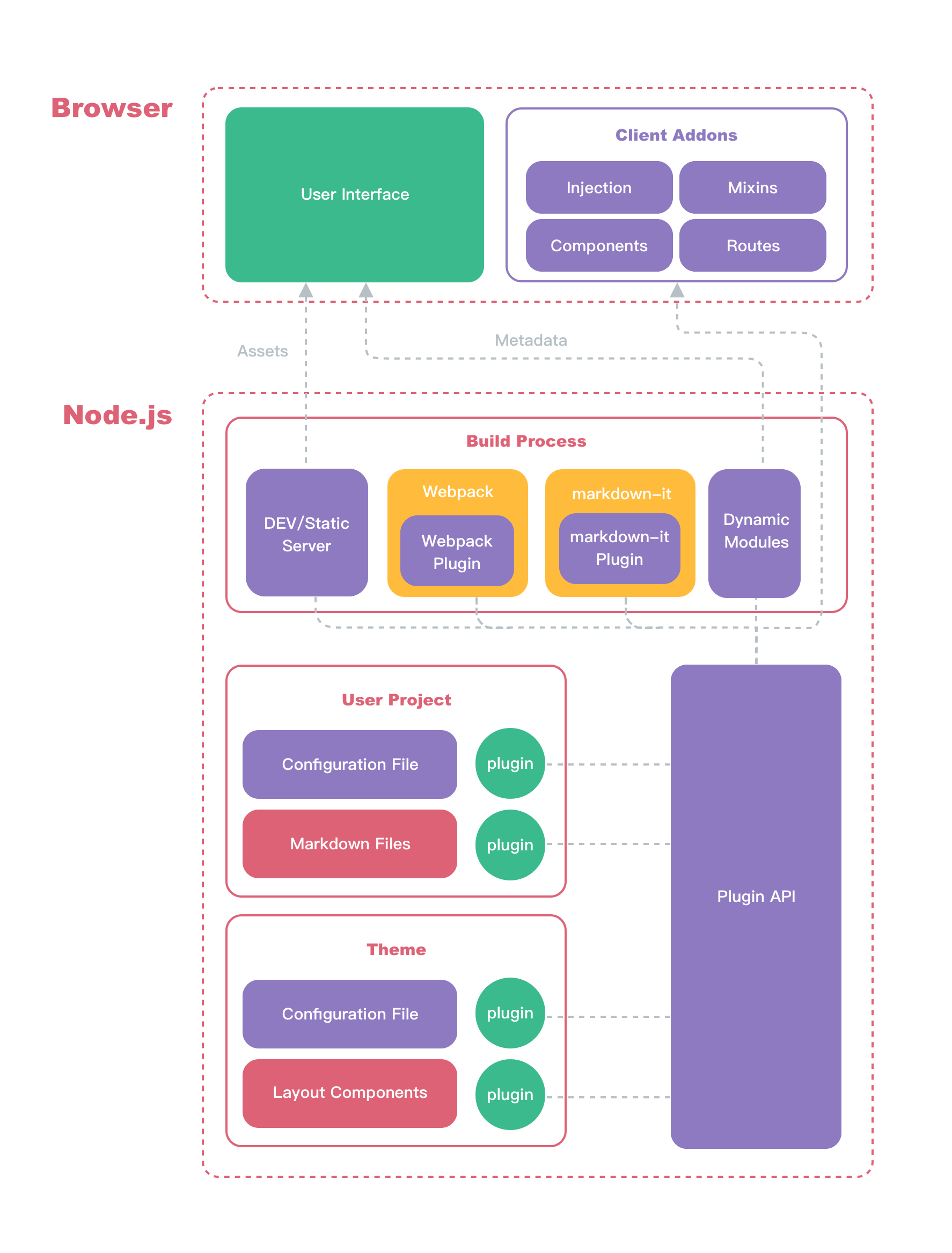 Architecture of VuePress